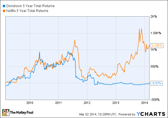 DNDN 5 Year Total Returns Chart