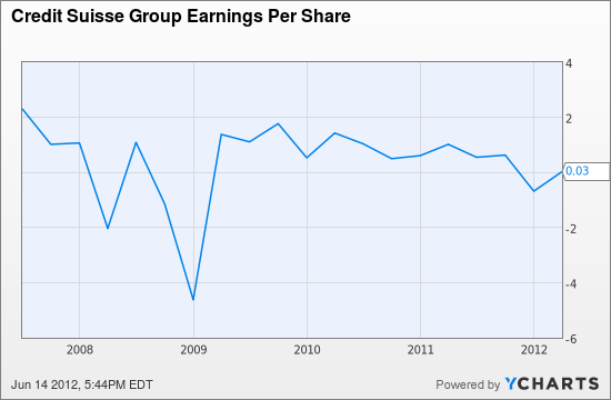 CS Earnings Per Share Chart