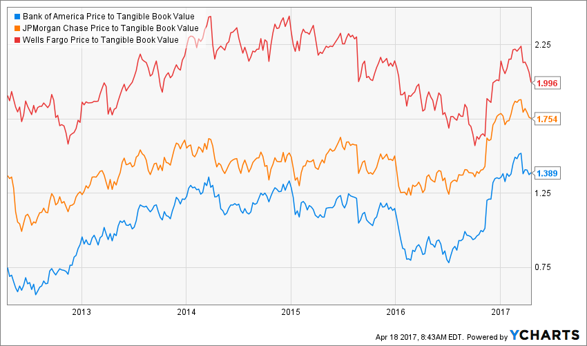 BAC Price to Tangible Book Value Chart shows it is valued lower than both JP Morgan and Wells Fargo