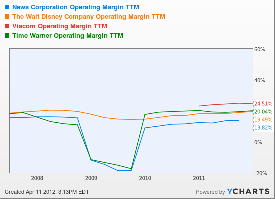 NWS Operating Margin TTM Chart