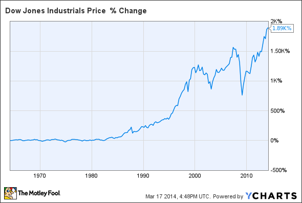 How the Historical Rate of Return of the Stock Market is Calculated