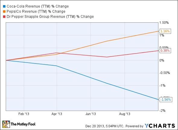 KO Revenue (TTM) Chart