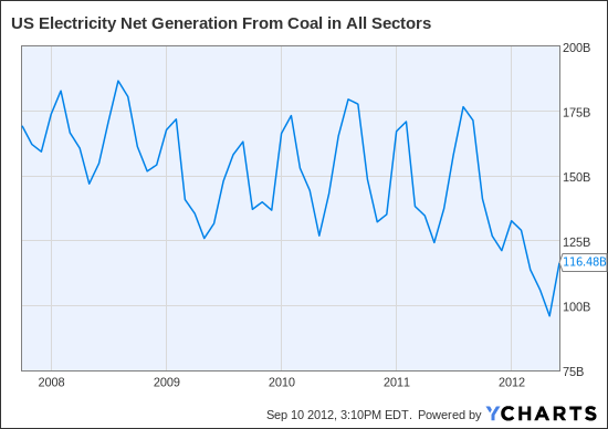 US Electricity Net Generation From Coal in All Sectors Chart