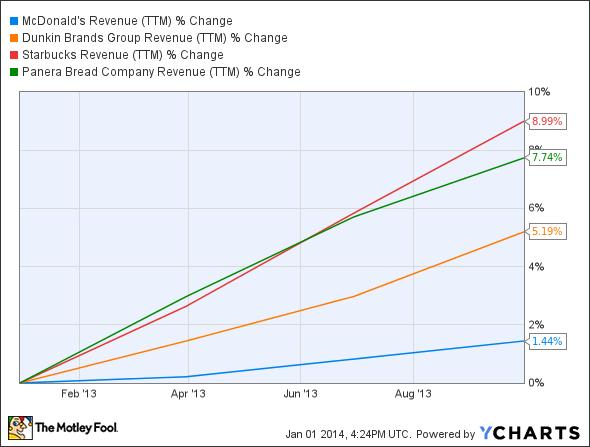 MCD Revenue (TTM) Chart