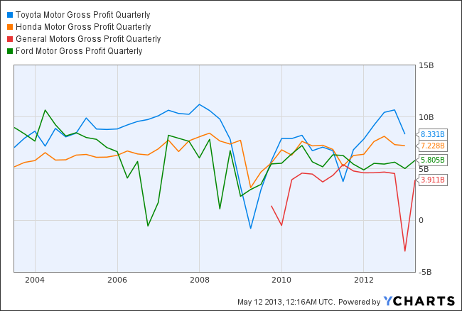 TM Gross Profit Quarterly Chart