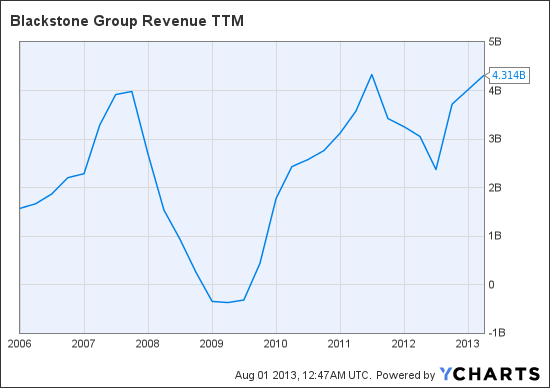 BX Revenue TTM Chart