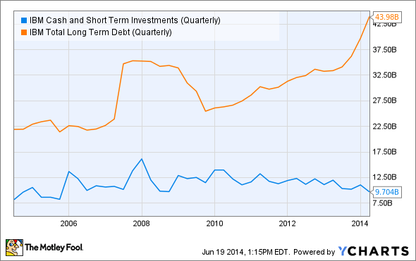 IBM Cash and Short Term Investments (Quarterly) Chart