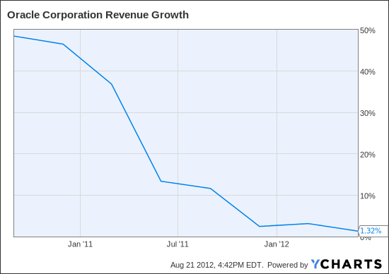 ORCL Revenue Growth Chart