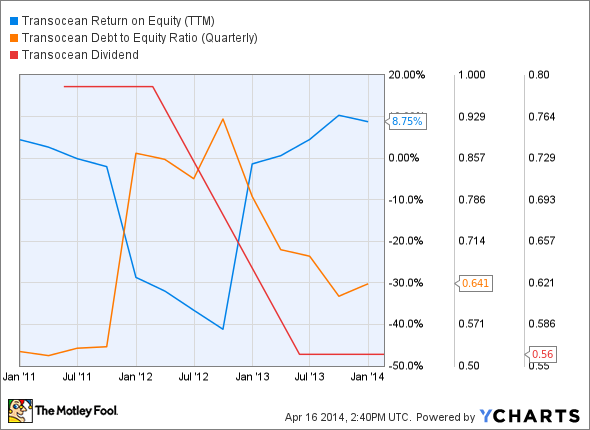 RIG Return on Equity (TTM) Chart
