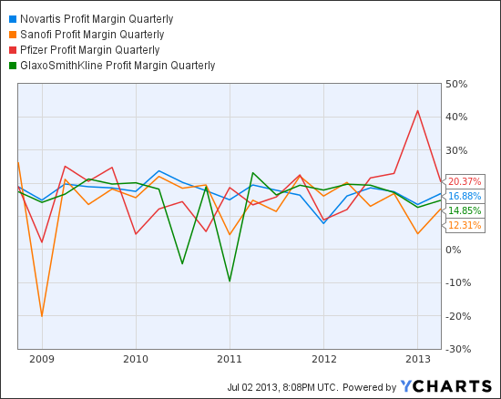 NVS Profit Margin Quarterly Chart
