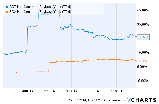 ADT Net Common Buyback Yield (TTM) Chart