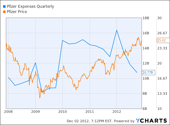 PFE Expenses Quarterly Chart
