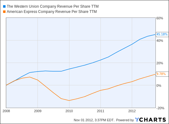 WU Revenue Per Share TTM Chart