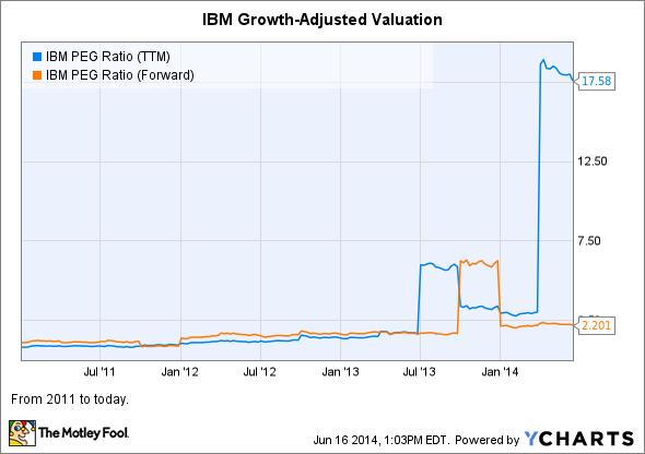 IBM PEG Ratio (TTM) Chart
