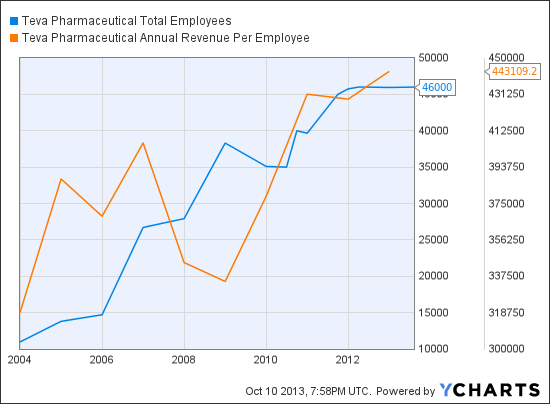 TEVA Total Employees Chart