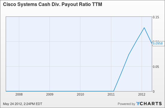 CSCO Cash Div. Payout Ratio TTM Chart