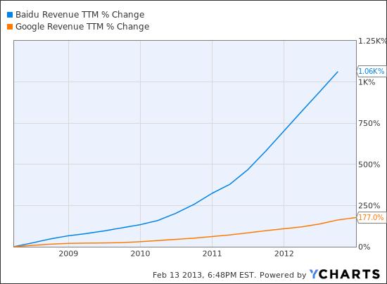BIDU Revenue TTM Chart