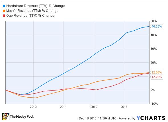 JWN Revenue (TTM) Chart