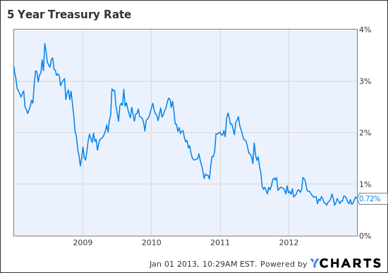 5 Year Treasury Rate Chart