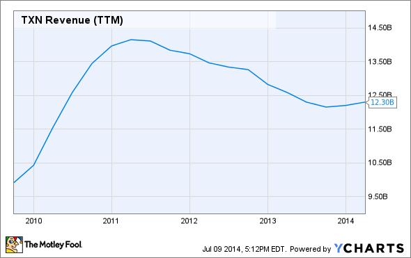 TXN Revenue (TTM) Chart