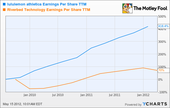 LULU Earnings Per Share TTM Chart