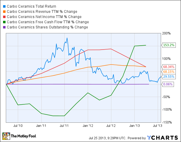 CRR Total Return Price Chart