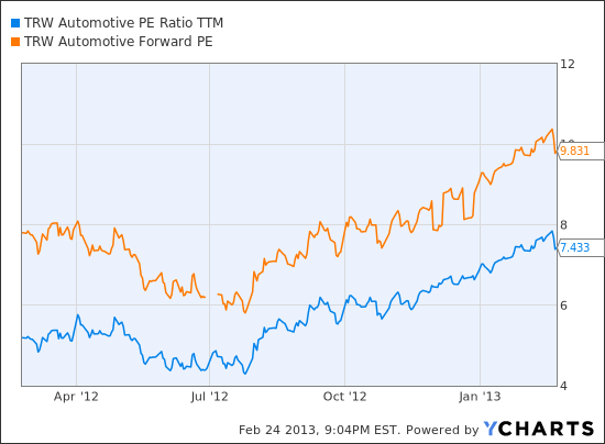 TRW PE Ratio TTM Chart