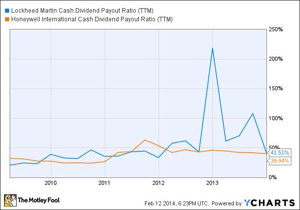 LMT Cash Dividend Payout Ratio (TTM) Chart