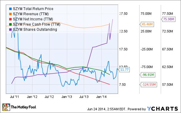 SZYM Total Return Price Chart