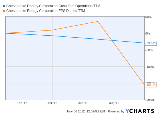 CHK Cash from Operations TTM Chart