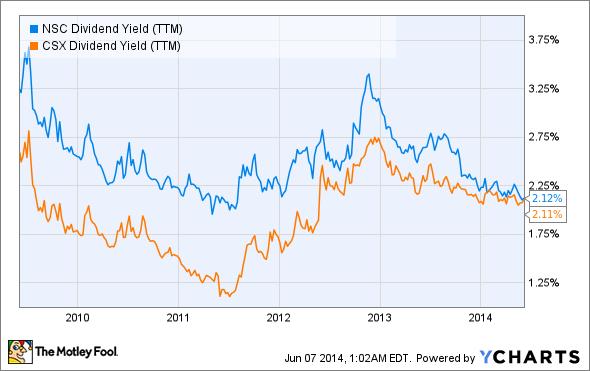 NSC Dividend Yield (TTM) Chart