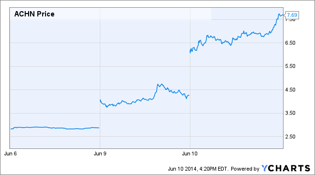 ACHN Price Chart
