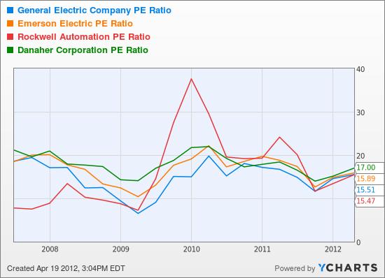 GE PE Ratio Chart