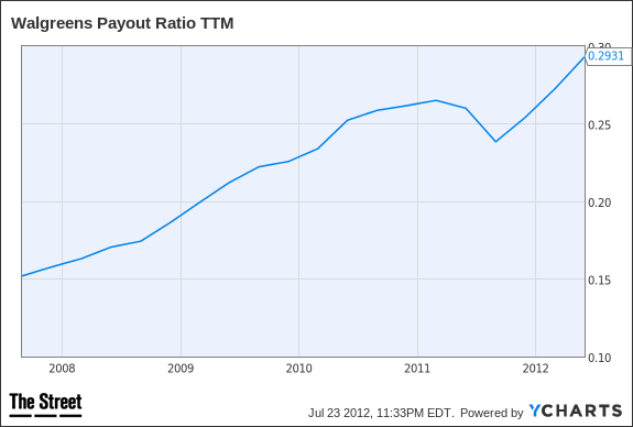 WAG Payout Ratio TTM Chart