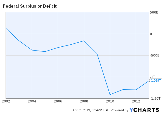 Federal Surplus or Deficit Chart