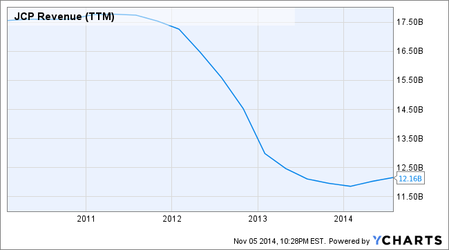 JCP Revenue (TTM) Chart