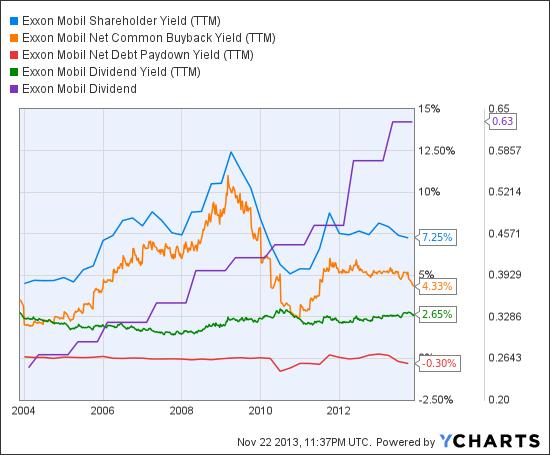 XOM Shareholder Yield (TTM) Chart