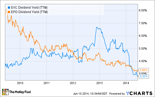EXC Dividend Yield (TTM) Chart