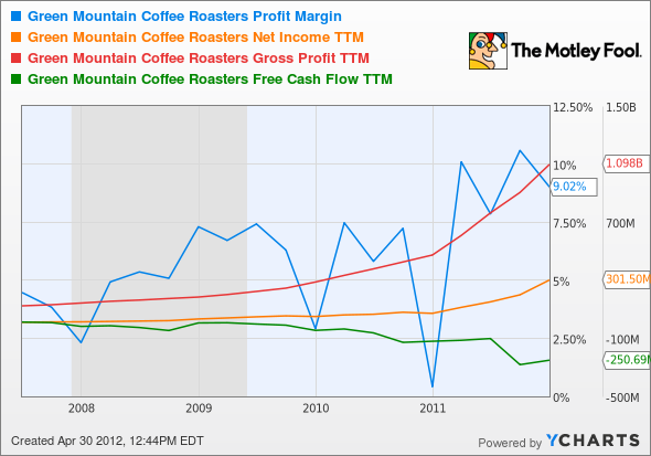 GMCR Profit Margin Chart