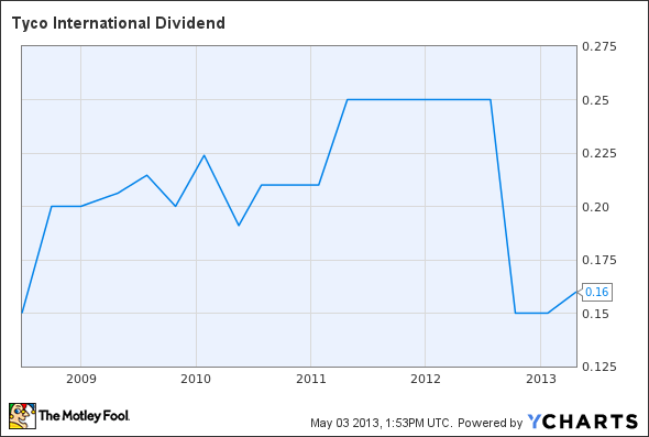 TYC Dividend Chart