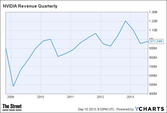 NVDA Revenue Quarterly Chart