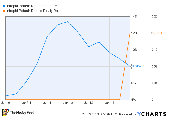 IPI Return on Equity Chart