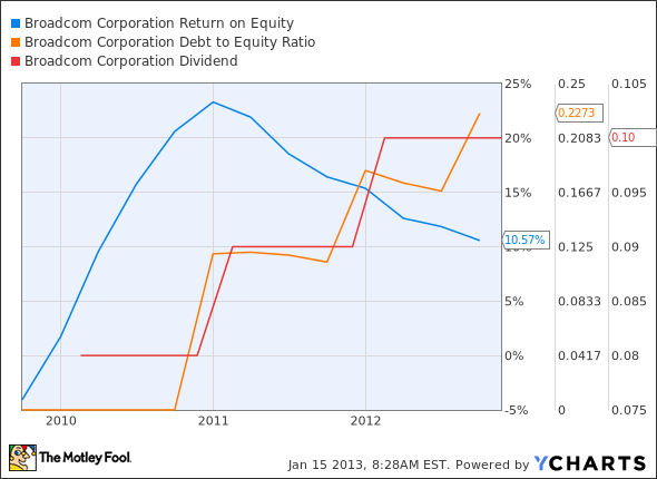 BRCM Return on Equity Chart
