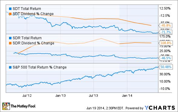 SDT Total Return Price Chart
