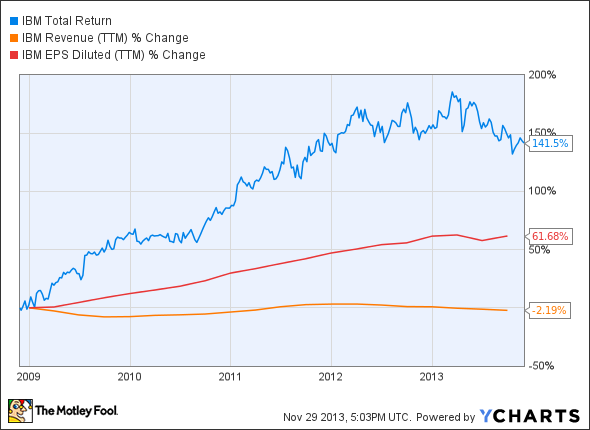 IBM Total Return Price Chart
