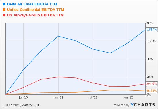 DAL EBITDA TTM Chart