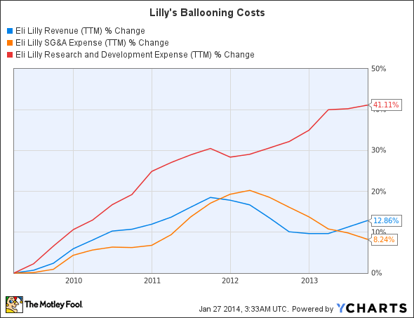 LLY Revenue (TTM) Chart
