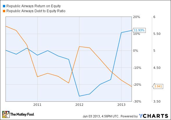RJET Return on Equity Chart