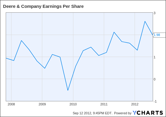 DE Earnings Per Share Chart