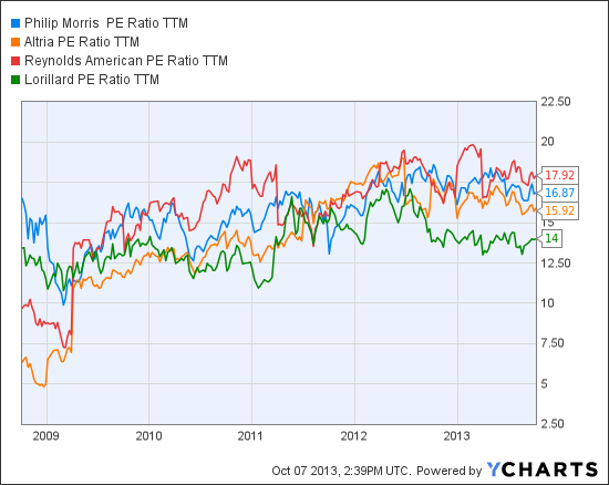 PM PE Ratio TTM Chart
